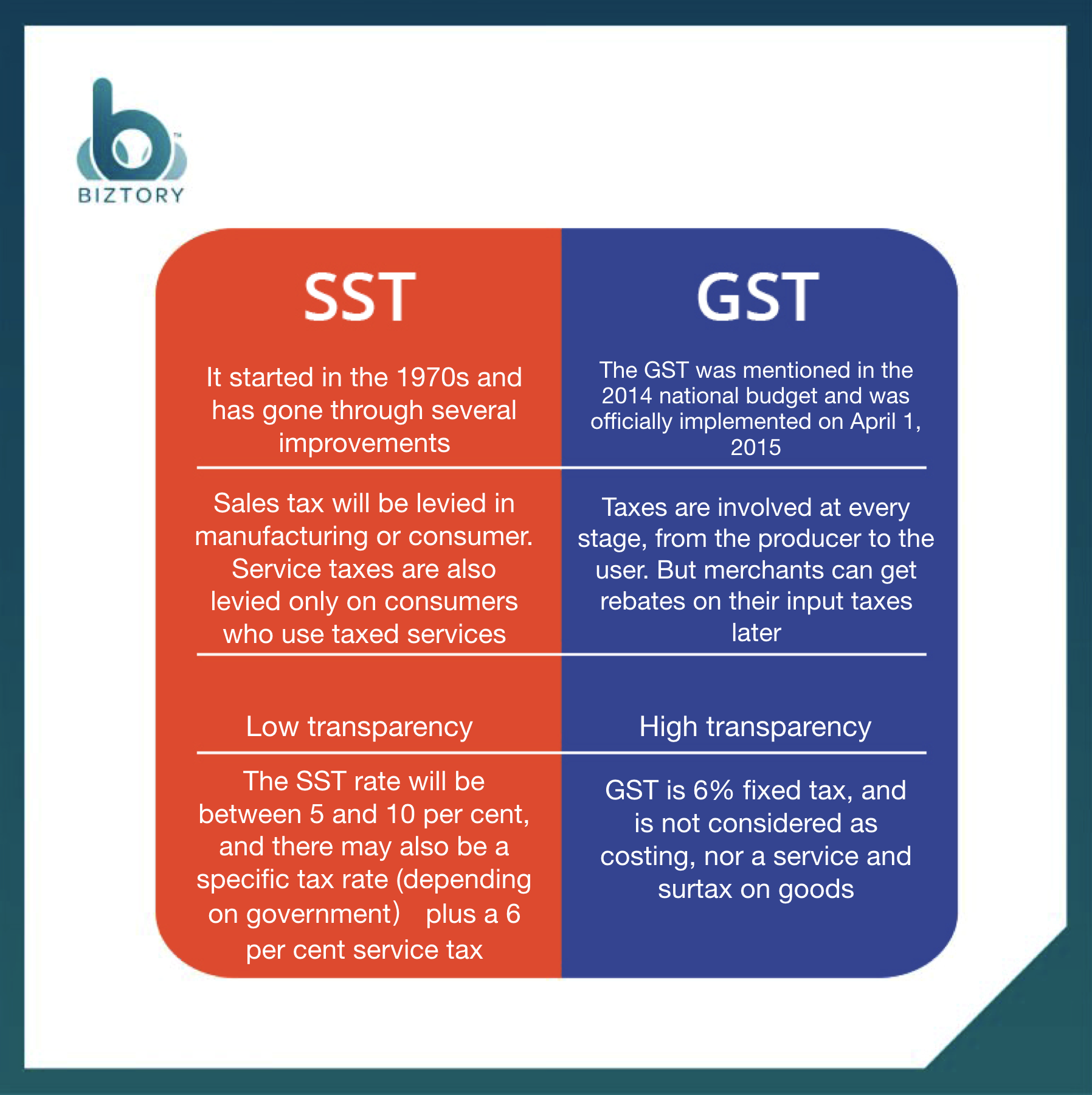 Difference Between Sst Gst Sst Vs Gst In Malaysia 2020 Updated